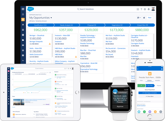 Salesforce Consulting Charlotte NC